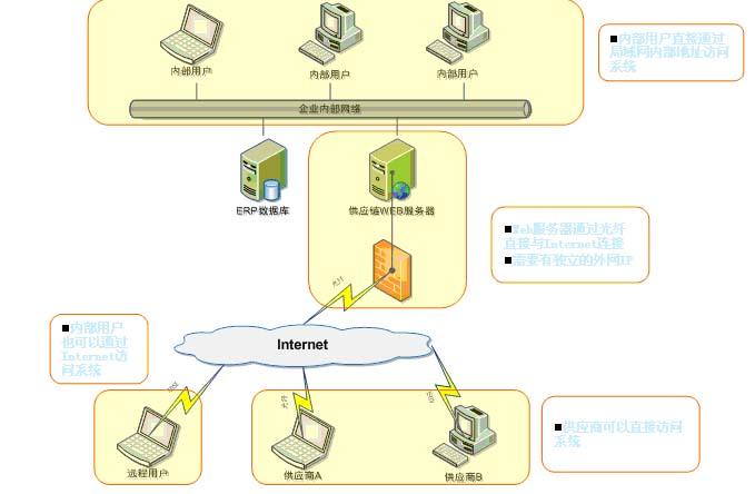 协同办公|供应链|条码系统|ibm-苏州赛科计算机信息图片
